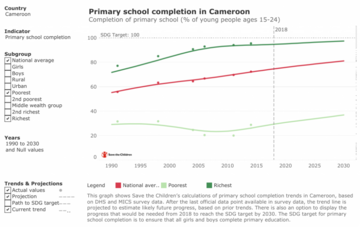 STC graph showing primary school completion in Cameroon