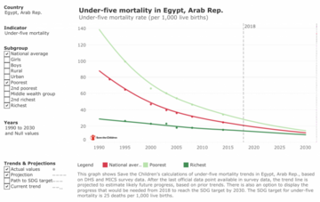 STC graph under 5 mortality in Egypt