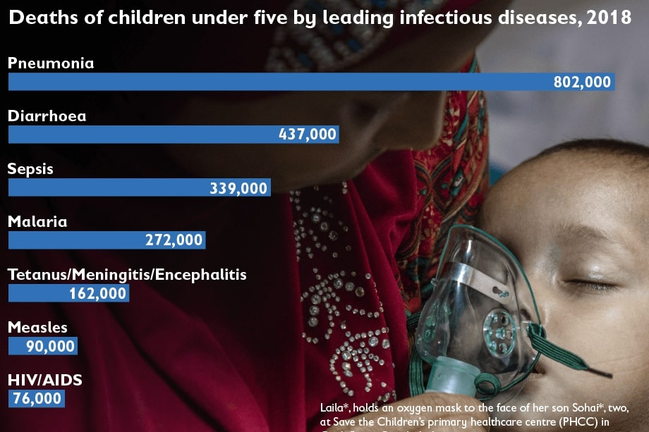 graph of infectious diseases