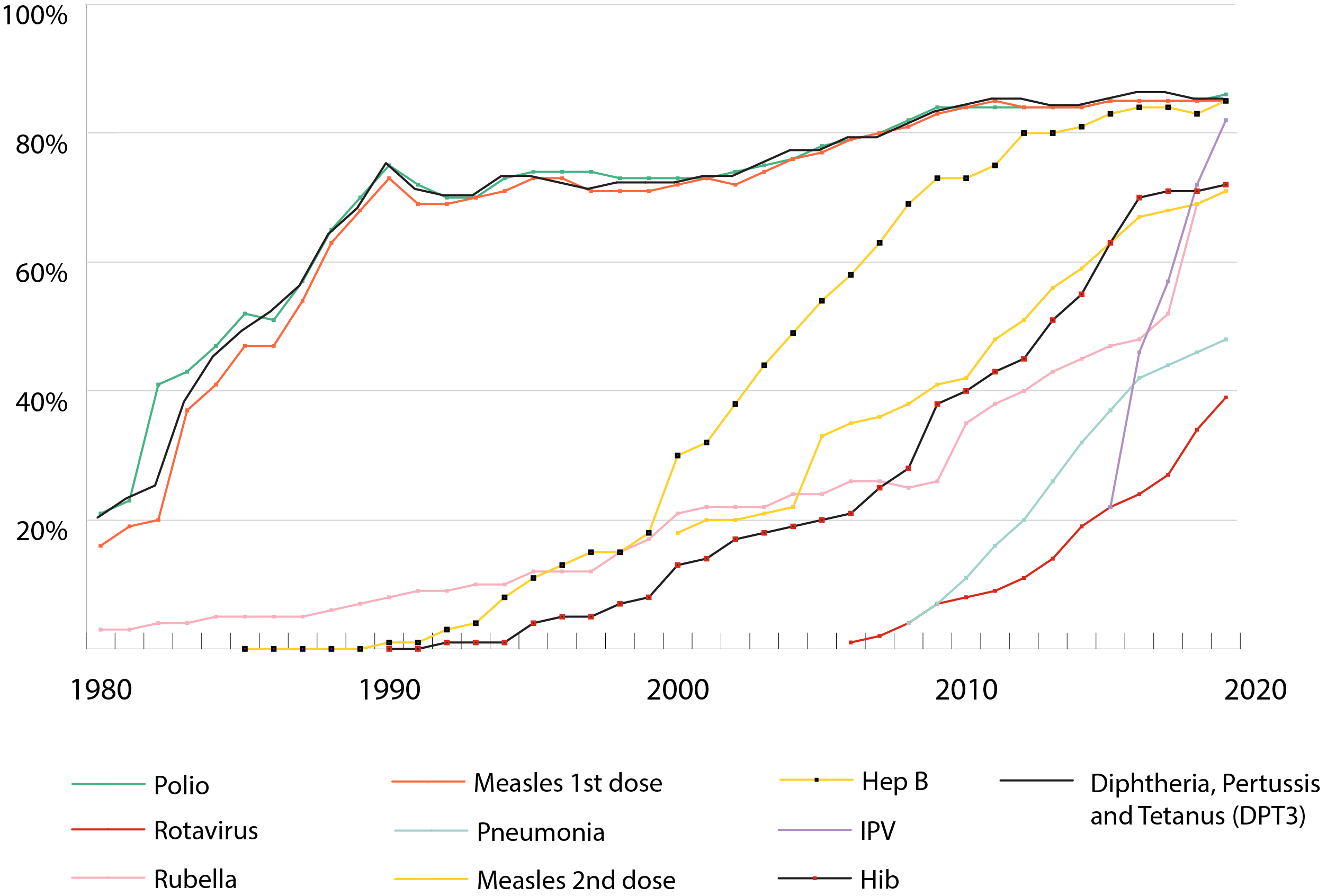 Graph displaying immunisation coverage by antigen from 1980 through to 2019.