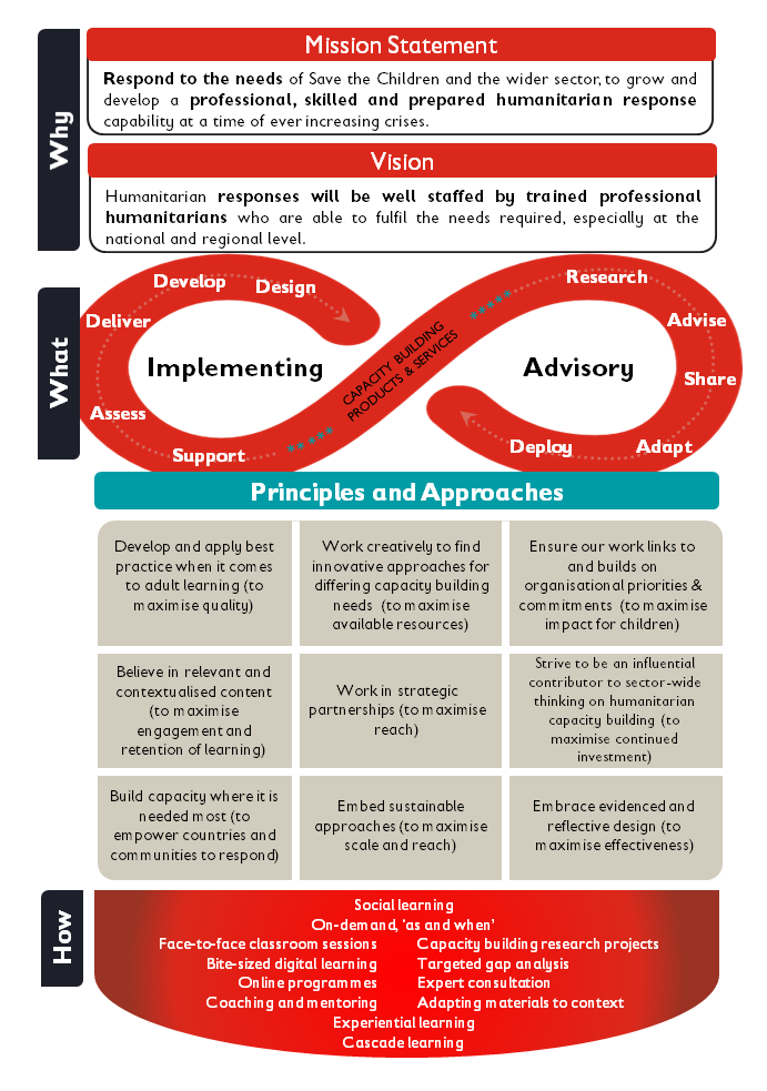 Save the Children Humanitarian team mission statement, principles and approaches diagram